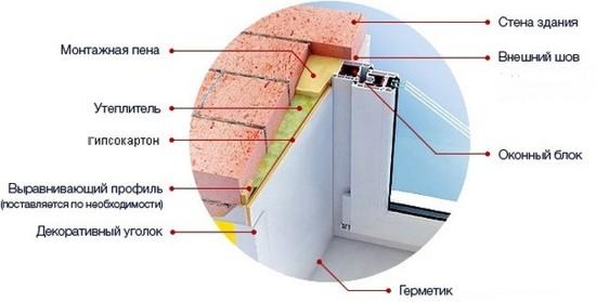 Как сделать отделку откосов внутри окна