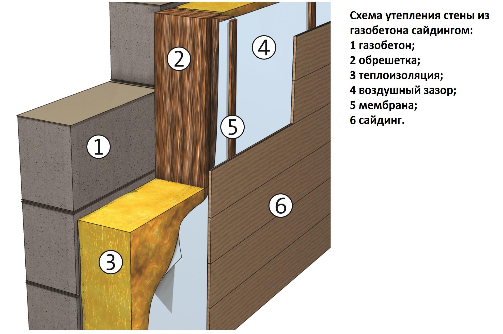 Как отделать фасад сайдингом