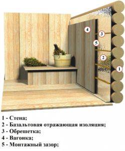 Схема утепления в бане