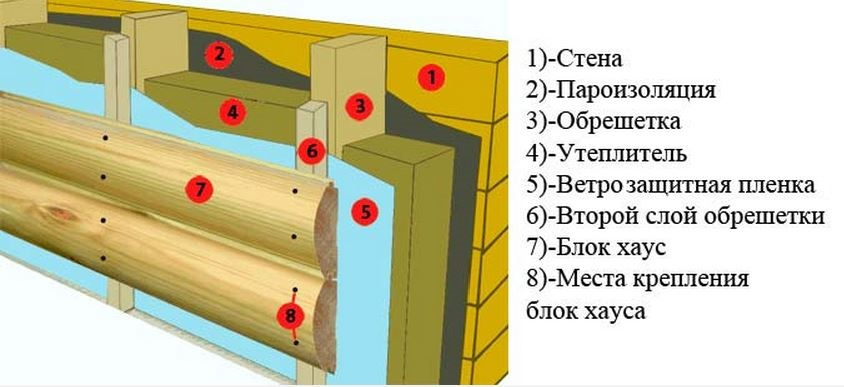 Схема отделки блок хаусом