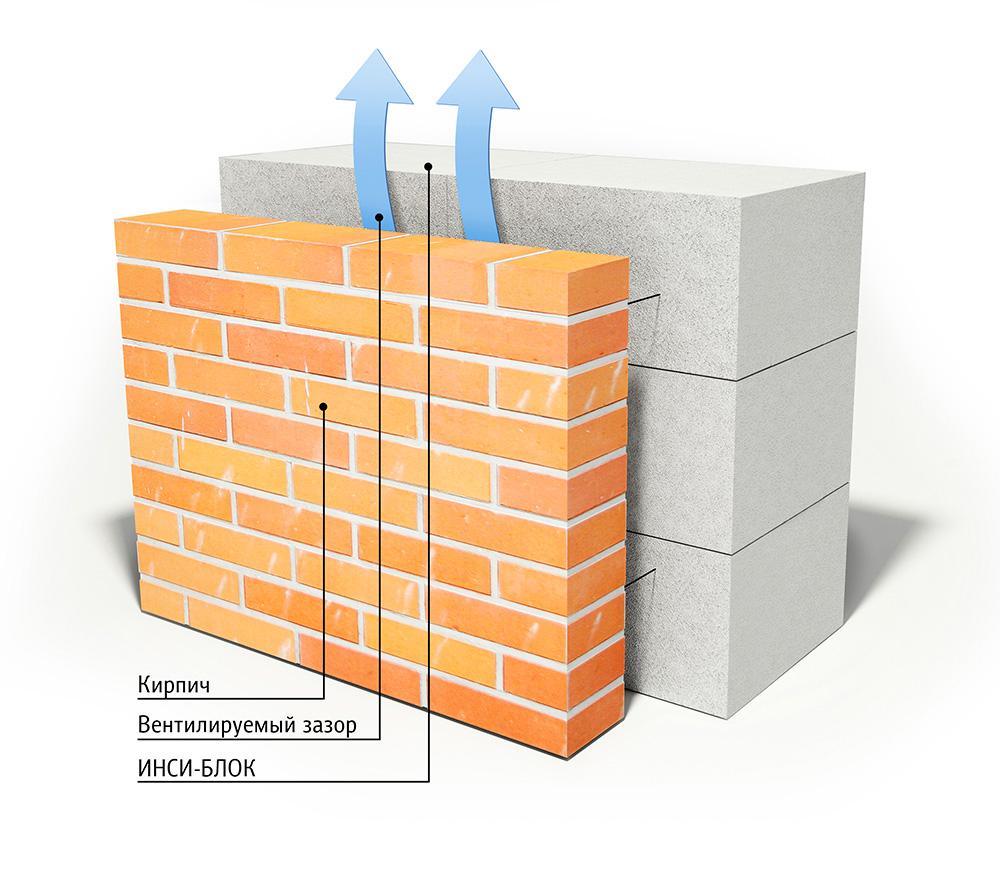 Технология отделки газобетонного фасада кирпичом