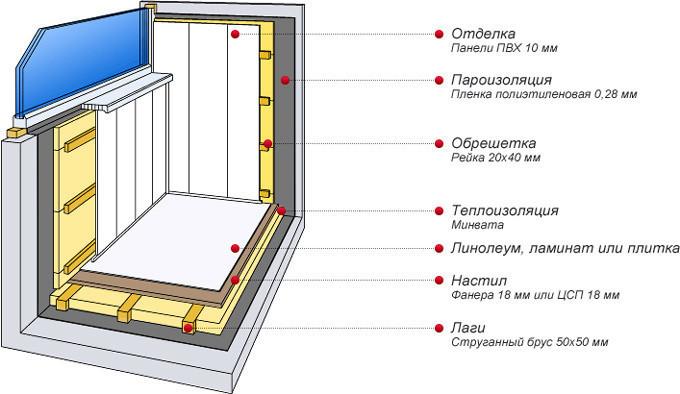 Установка пластиковых панелей на балкон или лоджию – довольно трудоёмкий и длительный процесс