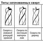 Классификация сверл