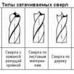 Типы затачиваемых свёрл