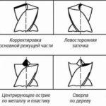 Виды заточек современных сверл