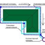 Как спроектировать дренажную систему для дома