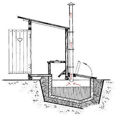Летний туалет в своём доме — рекомендации по расположению и строительству