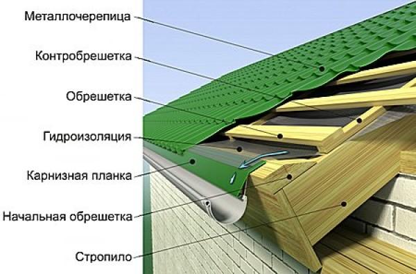 Обрешетка и гидроизоляция под металлочерепицу