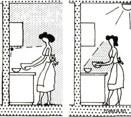 Планировка и эргономика рабочего пространства кухни