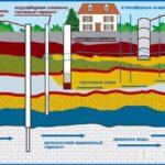 Стоит ли создавать водоснабжение из колодца для загородного дома