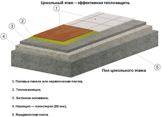 Цокольный этаж – эффективная теплозащита