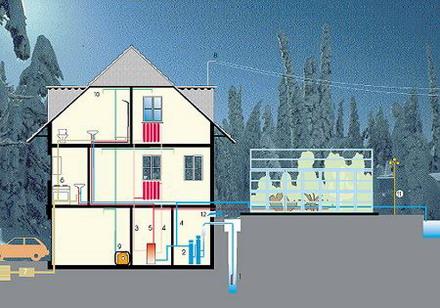 Инженерное оборудование в частных домах