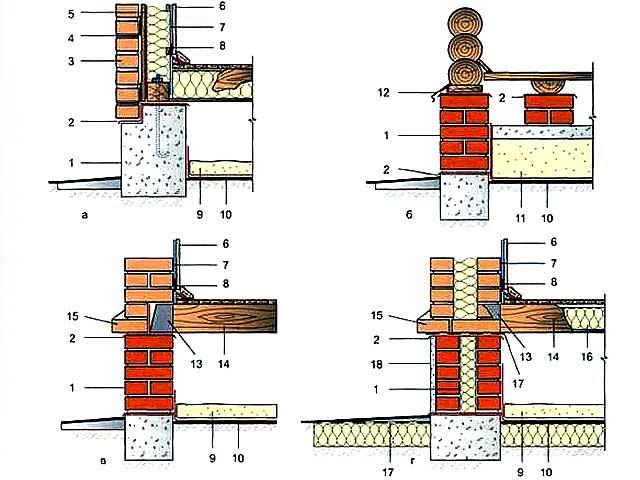 больше ребенок узел соединения фундаментаи цокольной стены ниже уровня земли для термобелья