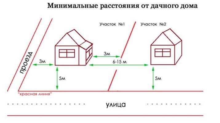 Нормы и правила строительства дачного домика