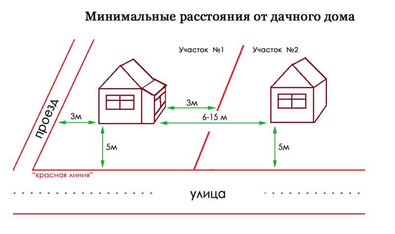 красная линия строительство