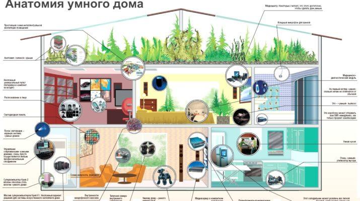 Особенности управления системой умный дом