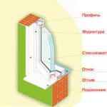 Поэтапная инструкция установки пластиковых окон
