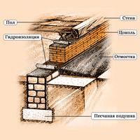 Сравниваем столбчатый, свайный, ленточный и плитный фундамент