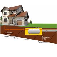 Выбираем тип канализации на даче и в загородном доме