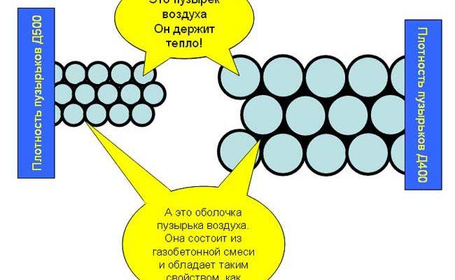 Что такое плотность газобетона и на что она влияет