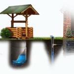 Скважина или колодец? Какой индивидуальный источник водоснабжения выбрать для загородного дома?