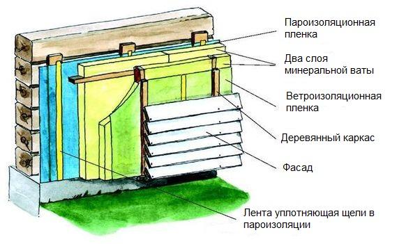 Утепление фасадов мокрым способом