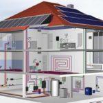 Выбор эффективного оборудования для отопления дома